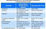Как отличить бронхиальную астму от бронхита?