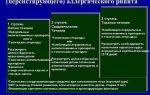 Механизм протекания персистирующего ринита: методы диагностики и лечения