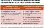 Использование местных антибиотиков для лечения болезней носа