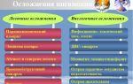 Пневмония и вызываемые ею осложнения