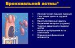 Проявление обострений бронхиальной астмы